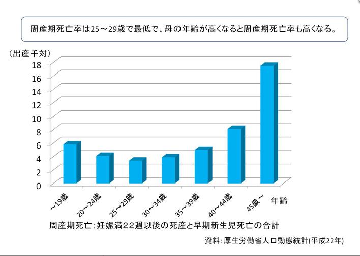 周産期死亡率